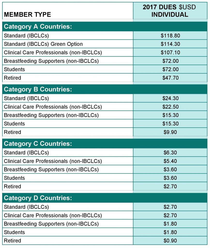 group-membership-rates-sheet1-4-page-0